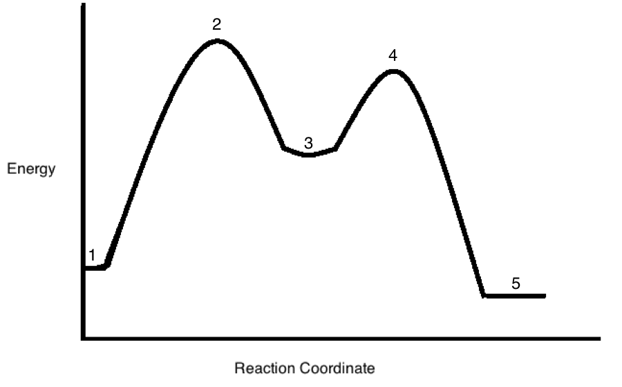 Periodic trends mcat physical a student began the reaction the evening before but the scientist is unsure as to the type of the reaction he cannot find the students notes urtaz Images