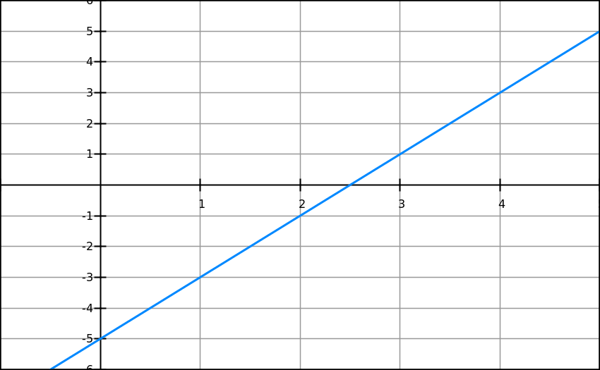 Graph 20150731 142249