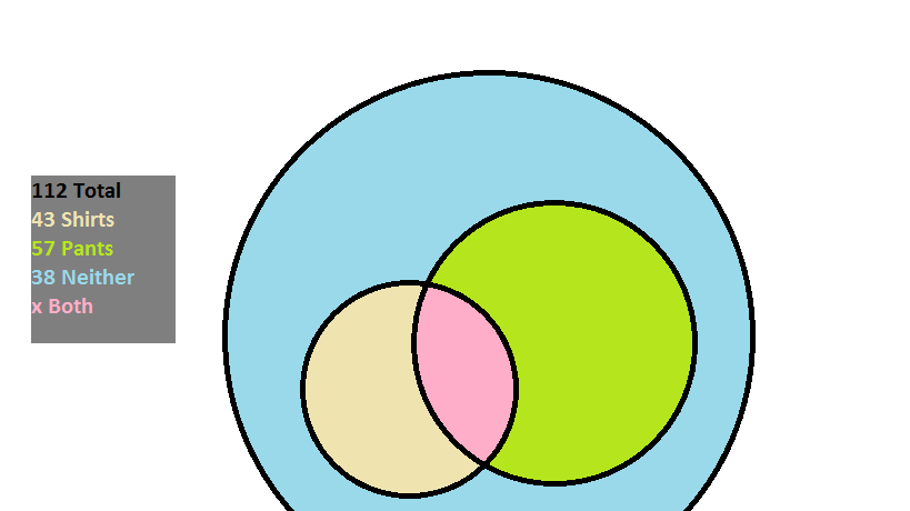 Venn Diagrams Gre Math