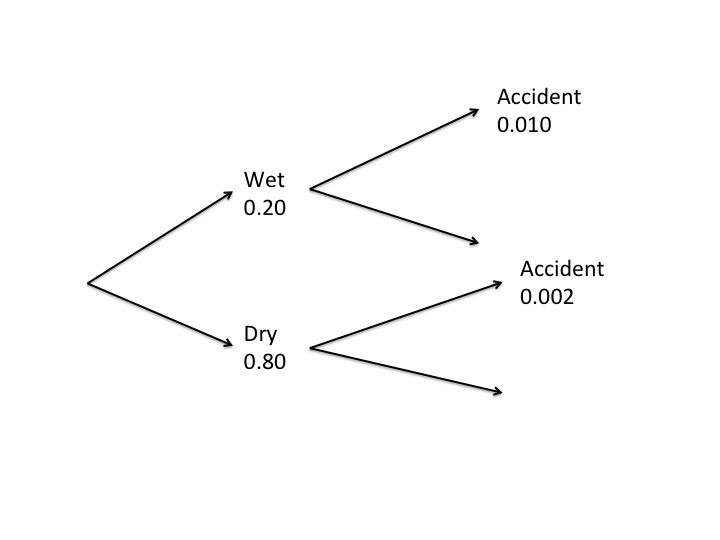 How to apply conditional probability ap statistics the chance of an accident is dependent on the weather conditions so that is the first branch on the tree diagram ccuart Images
