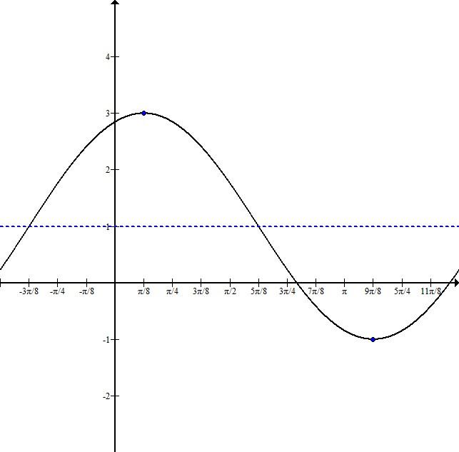 Trig graph 1