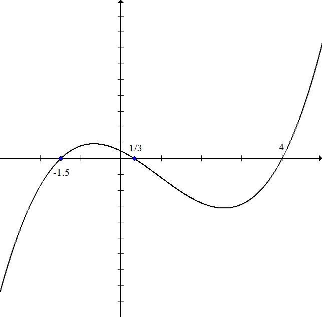 Graph 1 write funct