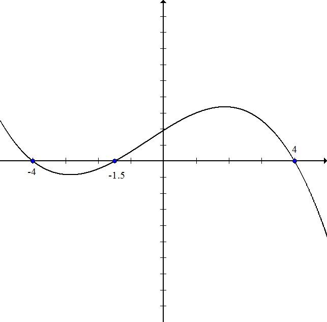 Graph 2 write funct