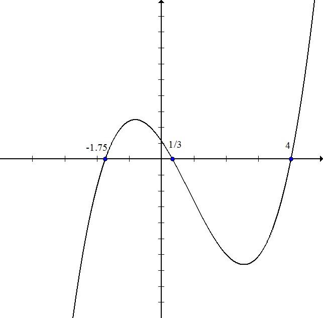 Graph 3 write funct