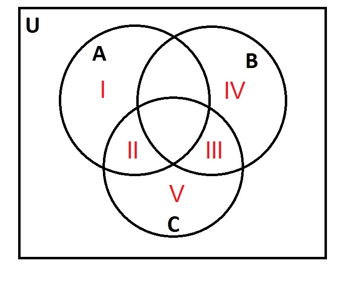 How To Use A Venn Diagram Isee Upper Level Quantitative