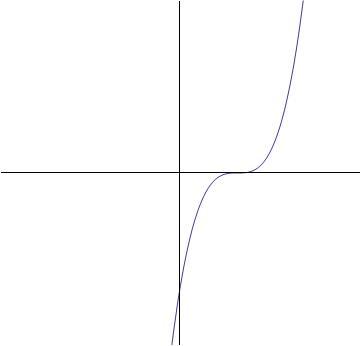 Graph_cube_