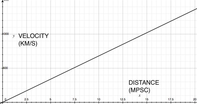 Hubble_graph