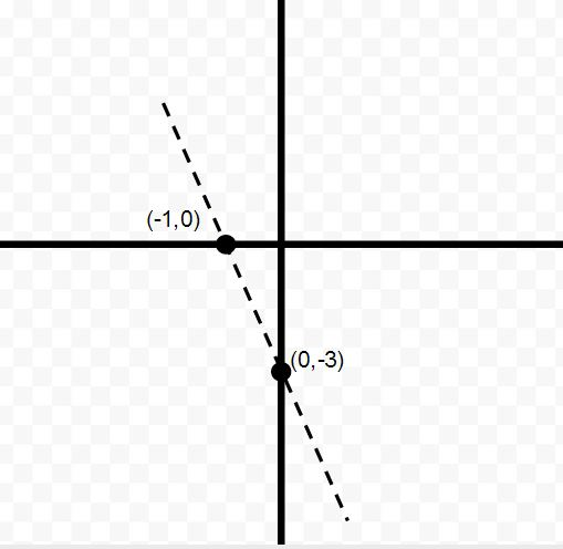How To Find The Slope Of A Line Gre Math