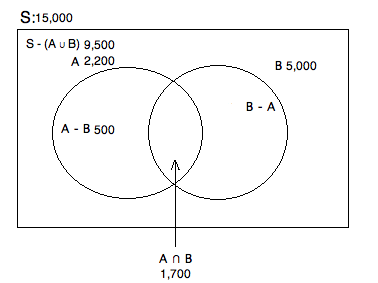 How to find the union of a venn diagram gre math ts4vennphilclass ccuart Image collections