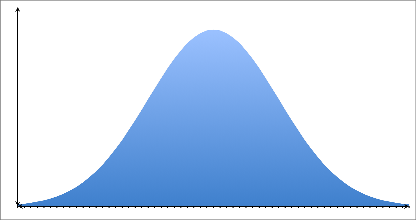Normal Distributions - Statistics