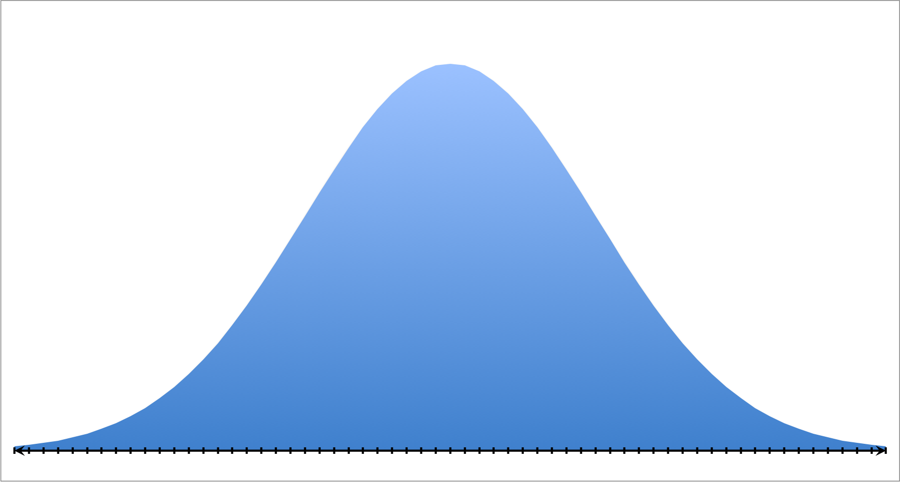 normal distribution and data Often it is possible to transform non-normal data into approximately normal data: non-normality is a way of life, since etc) will have exactly a normal distribution.