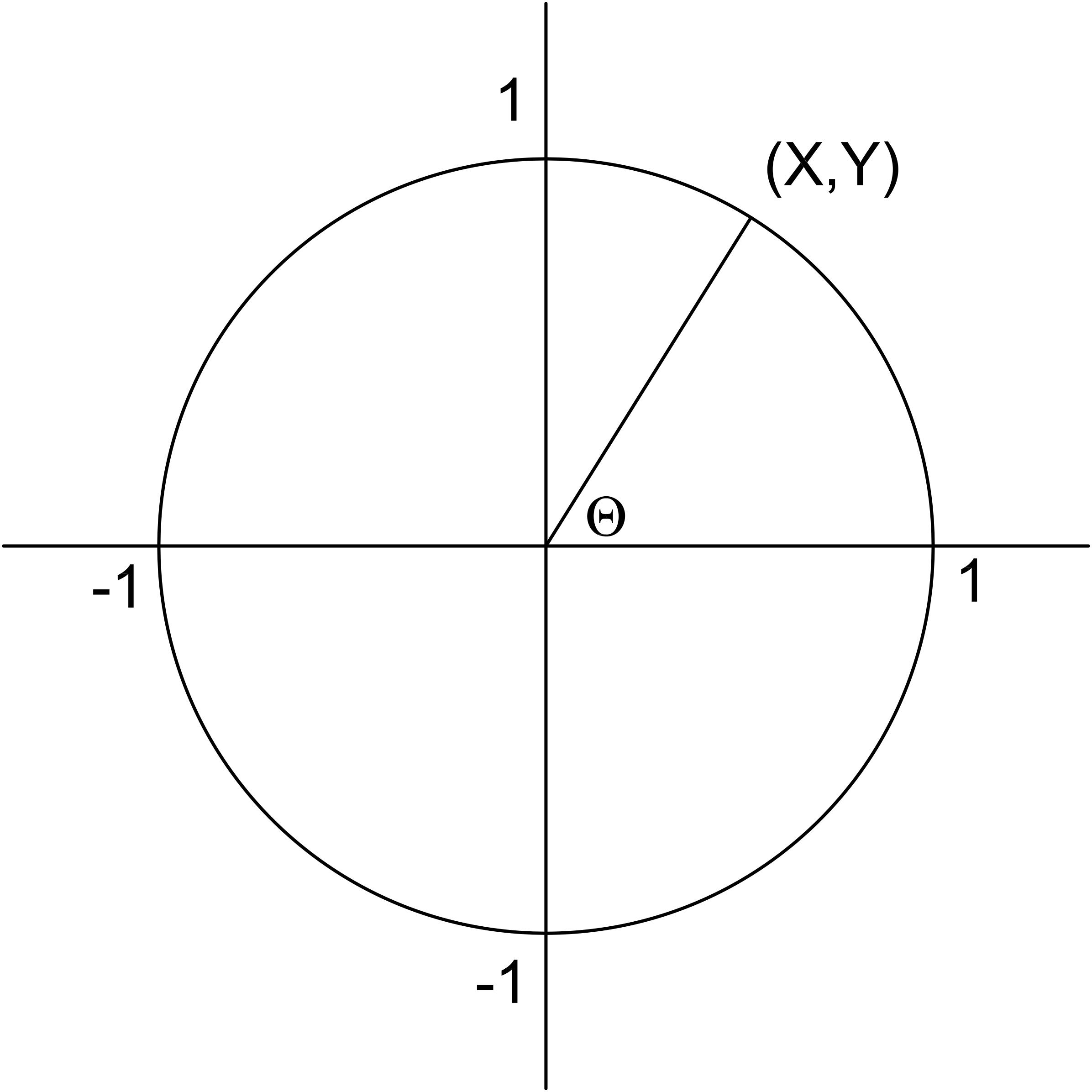 Unit_circle