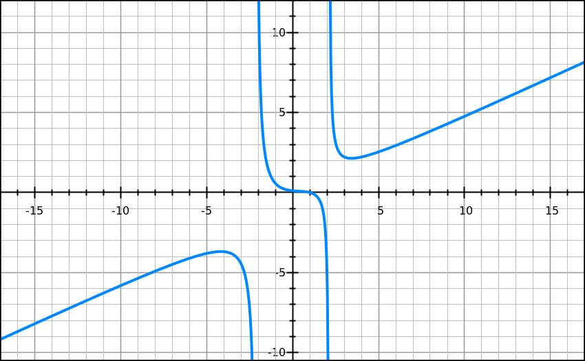 Rational_graph
