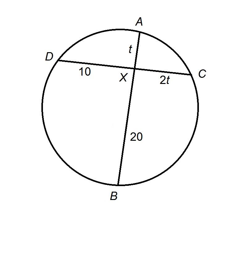 Chords Sat Math