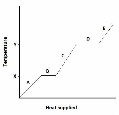 Vaporization_graph2