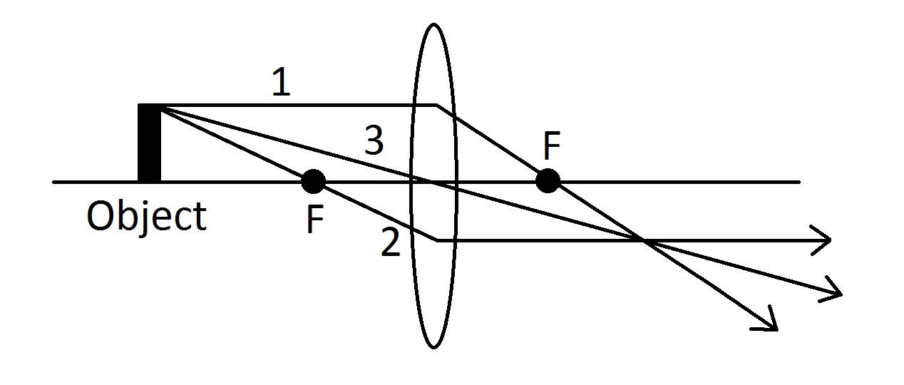 Lens optics