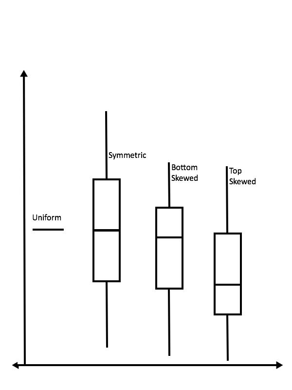 Box plot types vertical