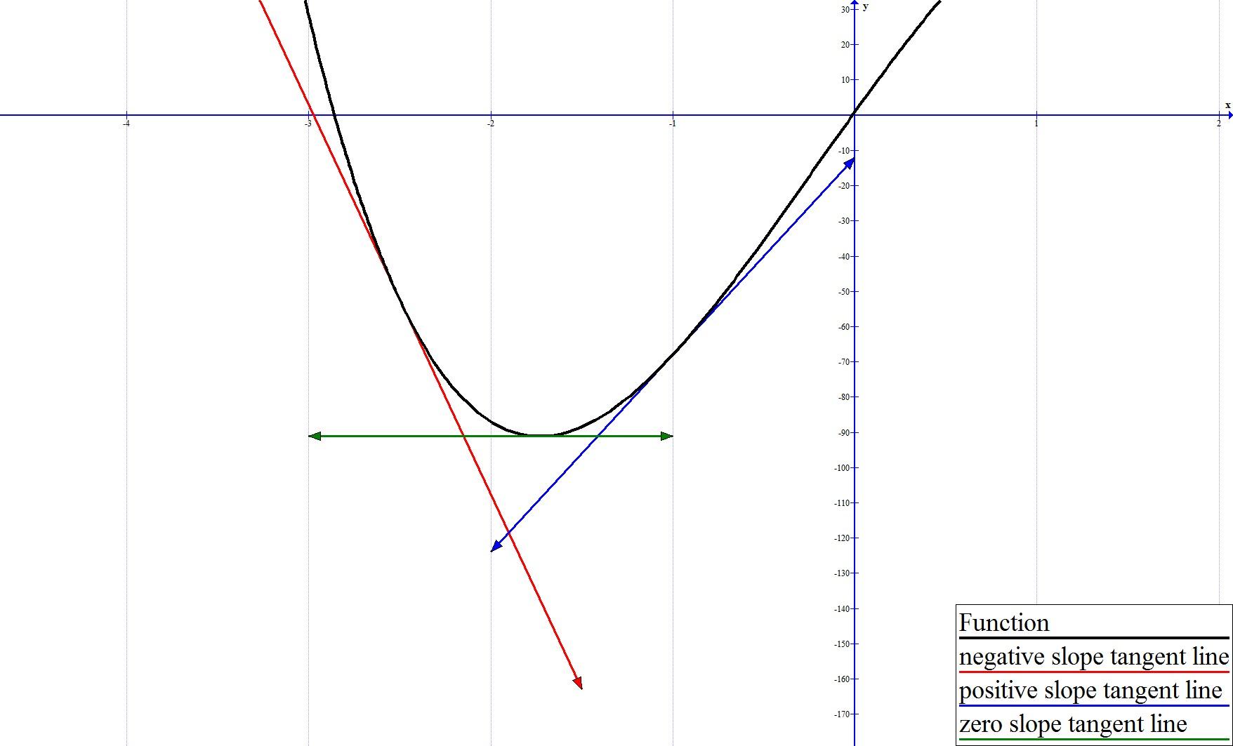 Horizontal tangent line 2