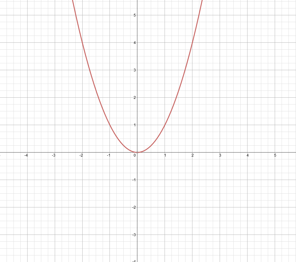 Parent_parabola