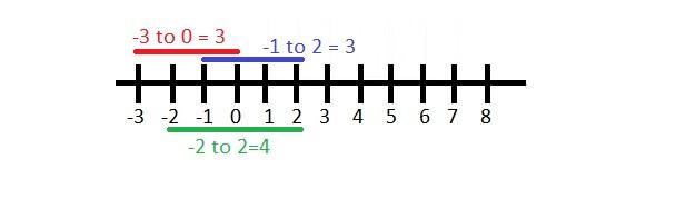 Number_line2