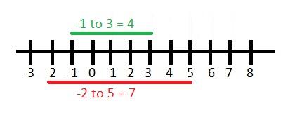 Number_line4