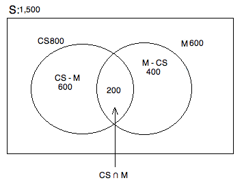 How to find the intersection of a venn diagram gre math csmathvenn ccuart Choice Image