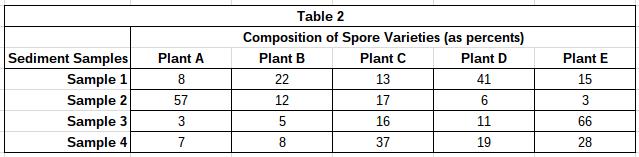 Pollen_table_2