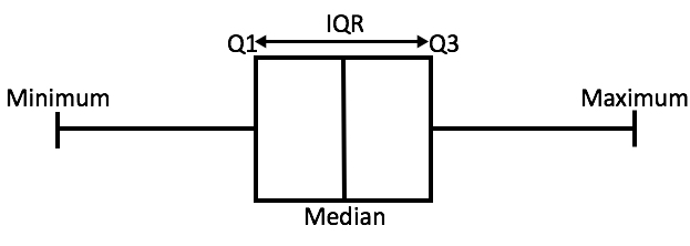 How to find interquartile range algebra 1 how to find iqr boxplot image ccuart Images
