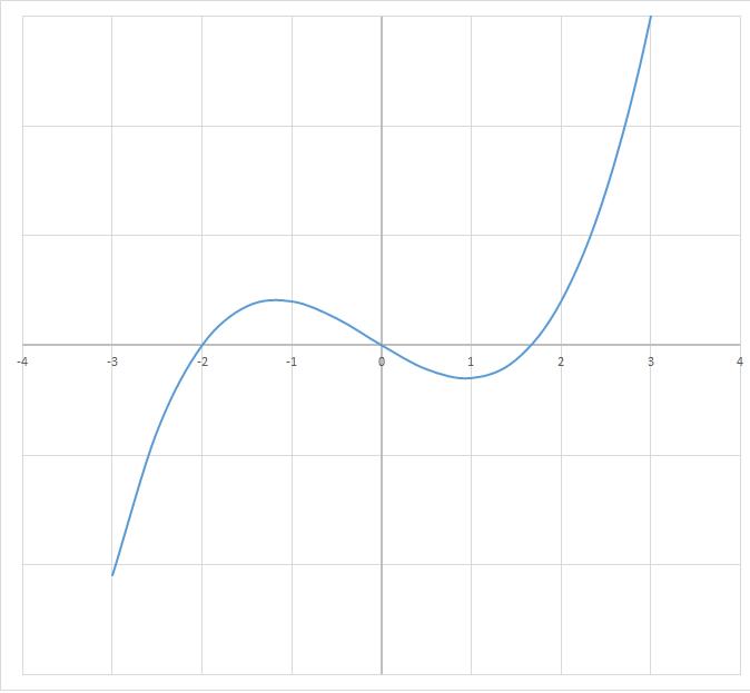 Graph zeroes