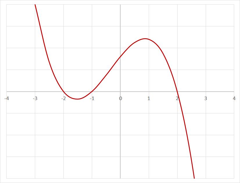 Graph zeroes 2