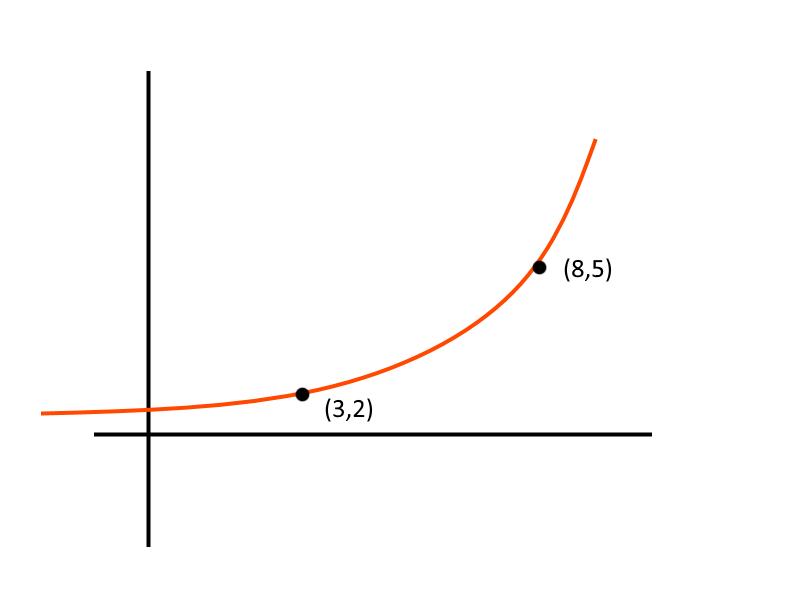Estimate slope