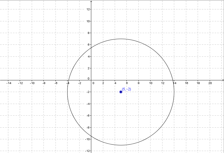 Determine The Equation Of A Circle In Standard Form Precalculus
