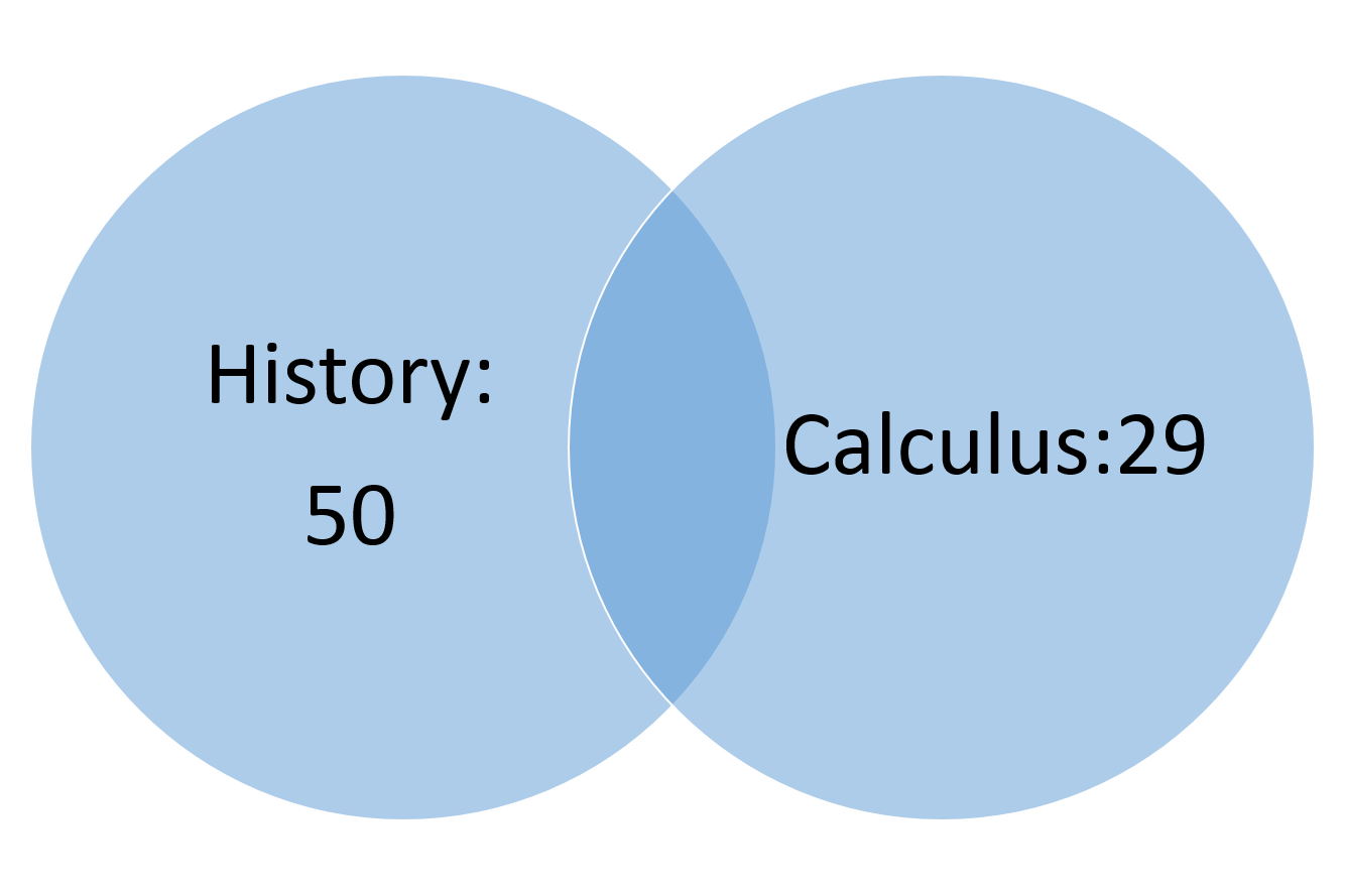 How to find the union of a venn diagram act math to find that add up the total number of students who are taking history and the total number of students who are pooptronica Gallery