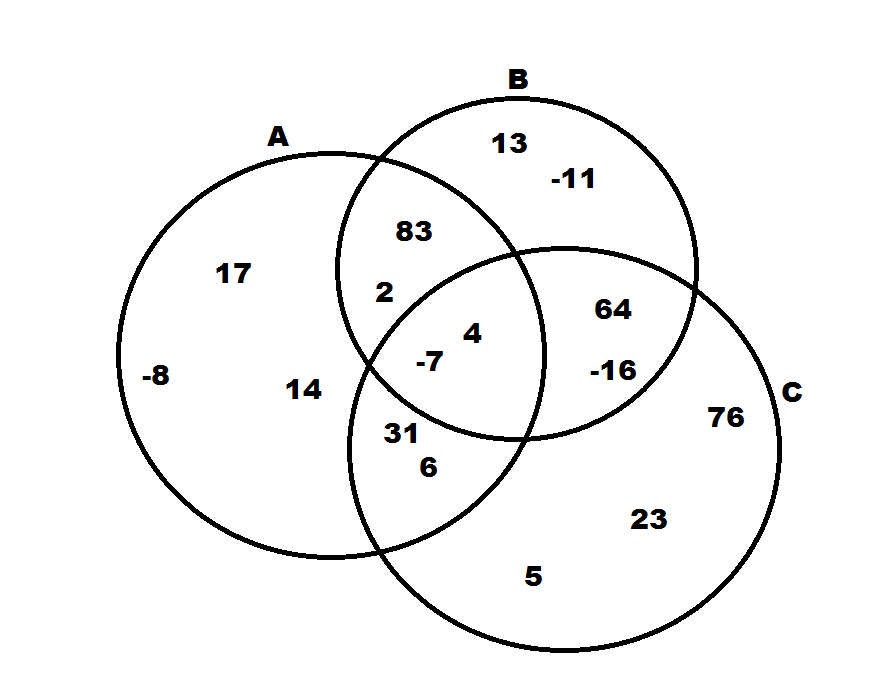 How to find the union of a venn diagram sat math ccuart
