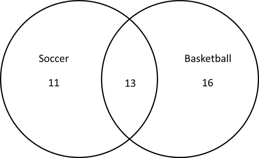 Venn Diagram Using Numbers Schematics Wiring Diagrams