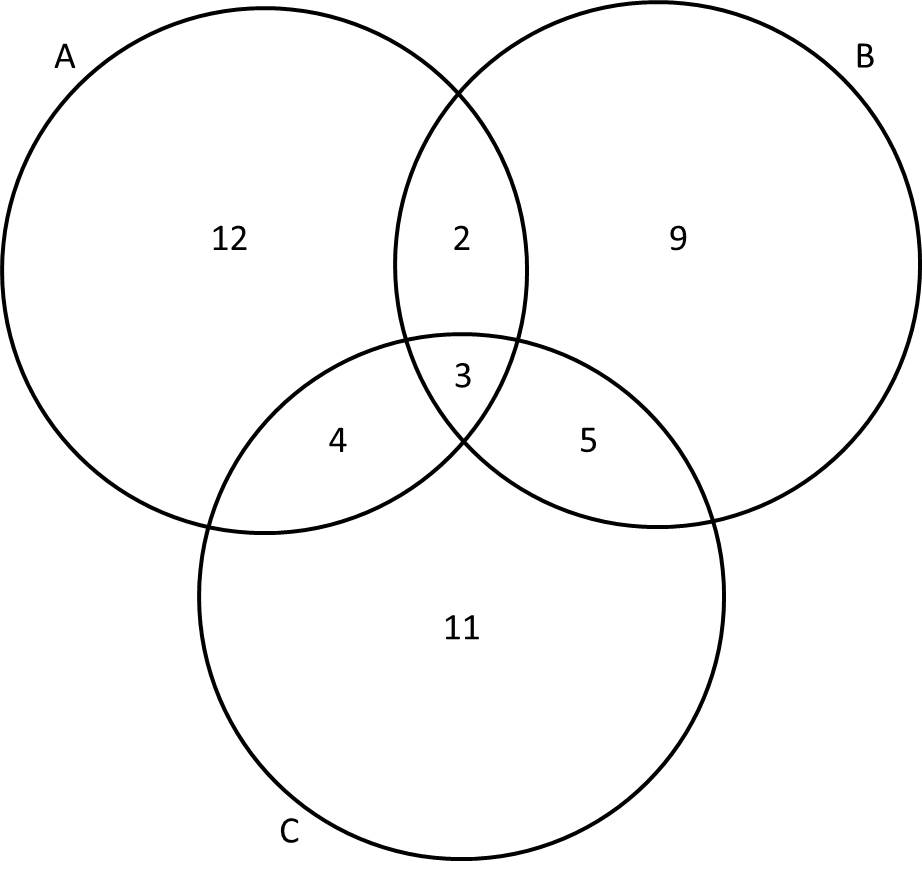 Venn diagrams act math example question 1 how to interpret venn diagrams venn3 giving the venn diagram ccuart Image collections
