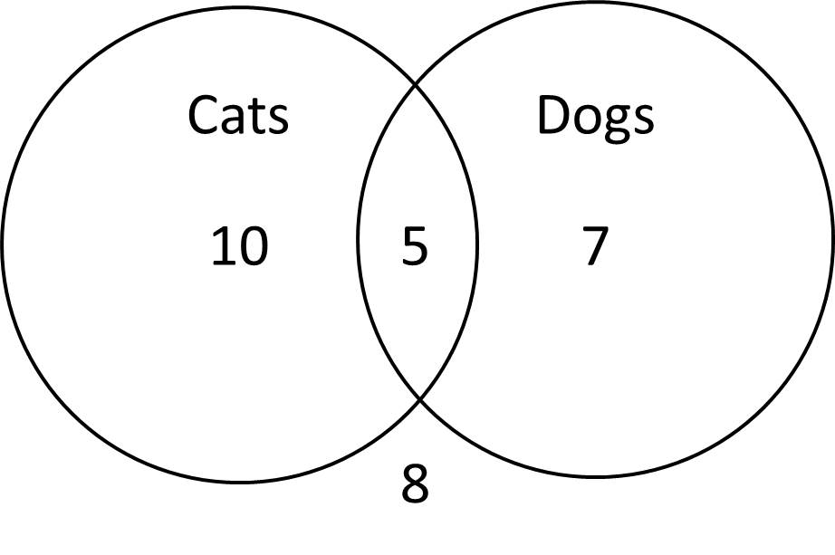 Venn diagrams act math this diagram shows the 10 students with only cats the 7 students with only dogs the 5 students with both and the 8 students with neither ccuart Image collections