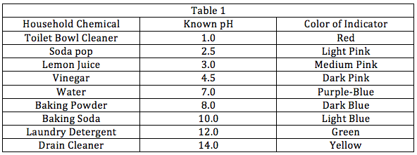 Table_1_ph
